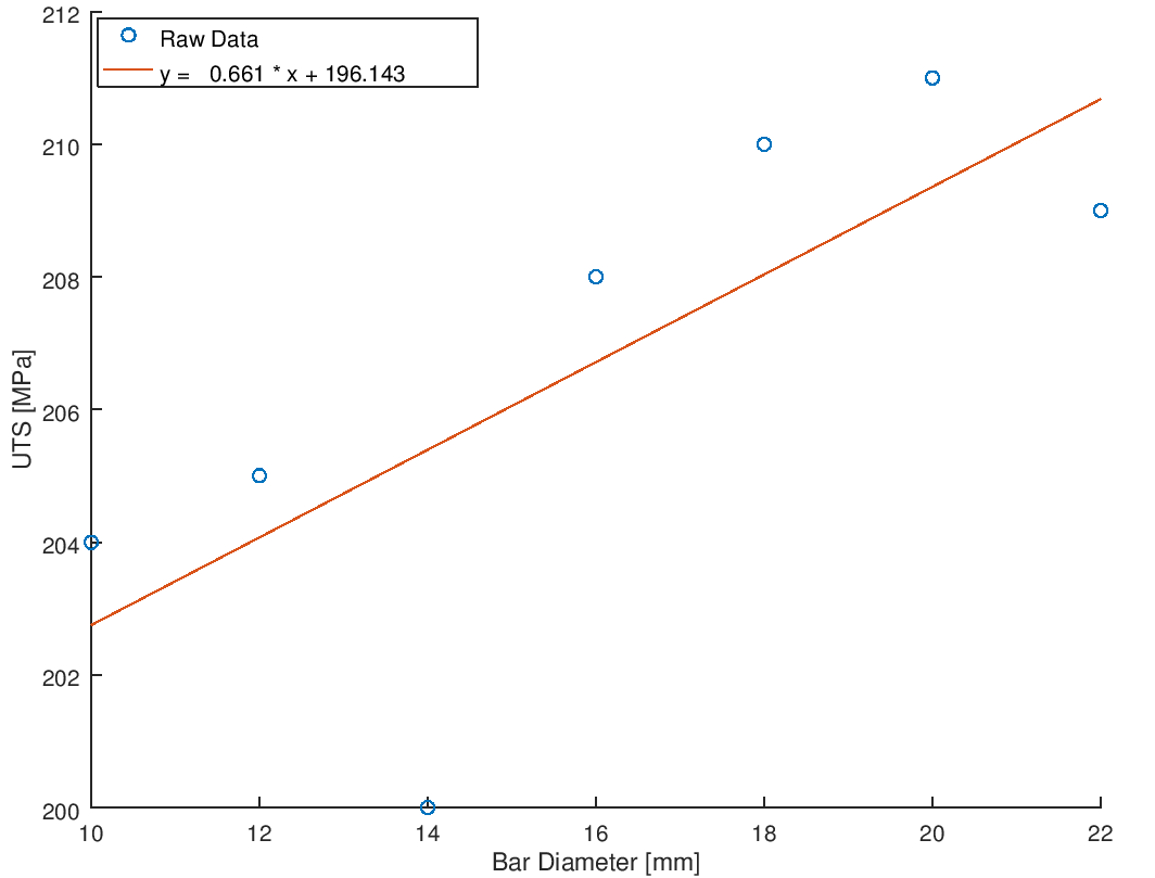 Linear Regression OCTAE